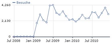 Besucher Statistik 2010