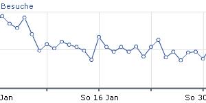 Besucher Statistik Januar 2011