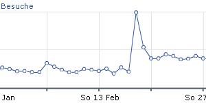 Besucher Statistik Februar 2011