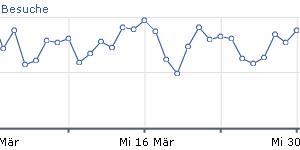 Besucher Statistik März 2011