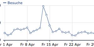 Besucher Statistik April 2011