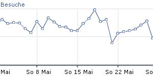 Besucher Statistik Mai 2011