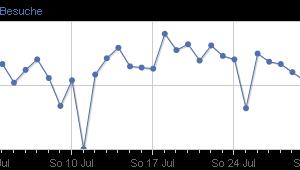 Besucher Statistik Juli 2011